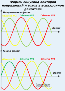 Формы синусоид векторов напряжений и токов в асинхронном двигателе
