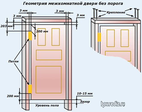 Установка межкомнатных дверей с порогом своими руками