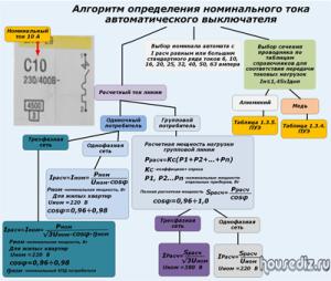 Алгоритм-определения-номинального-тока-автоматического-выключателя