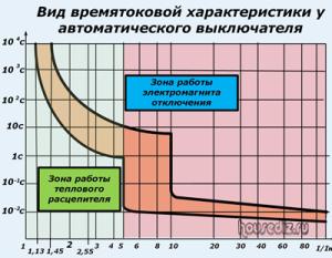 Вид времятоковой характеристики у автоматического выключателя