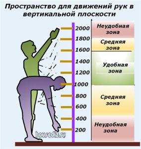 Пространство-для-движений-рук-в-вертикальной-плоскости
