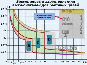 времятоковые характеристики для выключателей бытовых целей