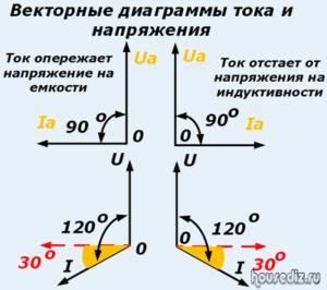 Векторные диаграммы тока и напряжения