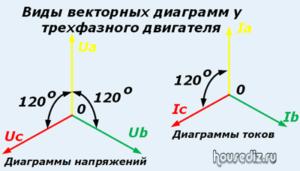 Виды векторных диаграмм у трехфазного двигателя