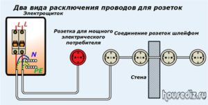 Два вида расключения проводов для розеток