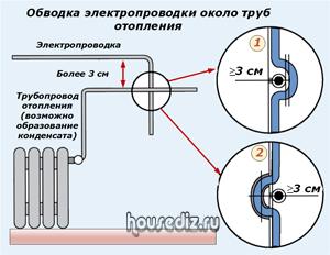 Обводка электропроводки около труб отопления