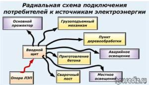 Радиальная схема подключения потребителей к источникам электроэнергии