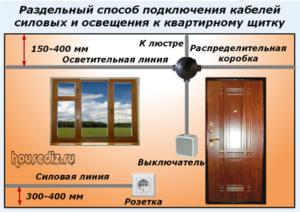 Раздельный способ подключения кабелей силовых и освещения к квартирному щитку