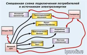 Смешанная схема подключения потребителей к источникам электроэнергии