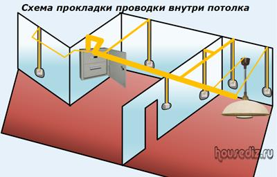 Схема прокладки проводки внутри потолка