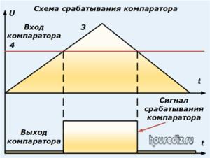 Схема срабатывания компаратора