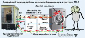 Аварийный режим работы электрооборудования в системе TN-S
