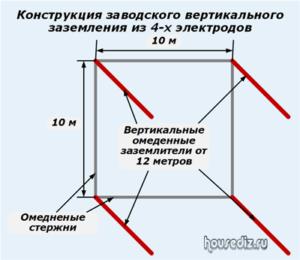 Конструкция заводского вертикального заземления из 4-х электродов