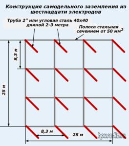Конструкция самодельного заземления из шестнадцати электродов
