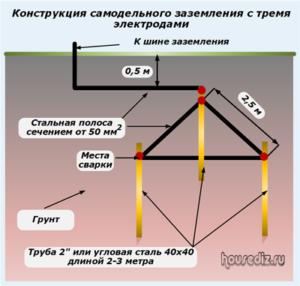 Конструкция самодельного заземления с тремя электродами