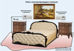 План электропроводки спальни
