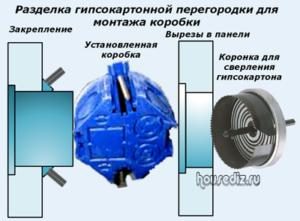 Разделка гипсокартонной перегородки для монтажа коробки
