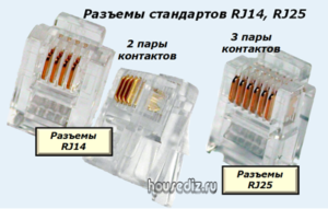 Разъемы стандартов RJ14, RJ25