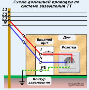 Схема домашней проводки по системе заземления ТТ
