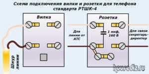 Схема подключения вилки и розетки для телефона стандарта РТШК-4