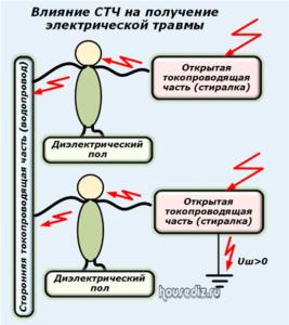 Влияние СТЧ на получение электрической травмы