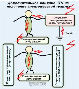 Дополнительное влияние СТЧ на получение электрической травмы