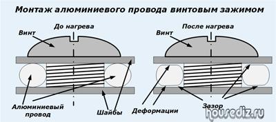 Монтаж алюминиевого провода винтовым зажимом