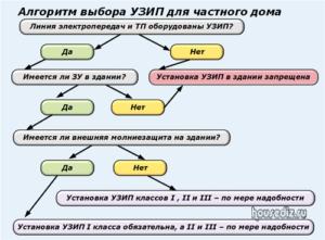 Алгоритм выбора УЗИП для частного дом