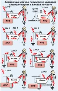 Возможные случаи поражения человека электричеством в ванной комнате