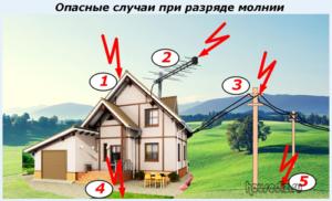 Опасные случаи при разряде молнии