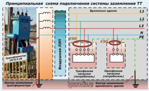 Принципиальная схема подключения системы заземления ТТ