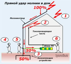 Прямой удар молнии в дом