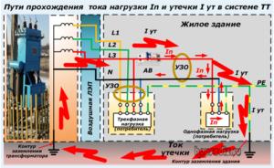 Пути прохождения тока нагрузки In и утечки I ут в системе ТТ