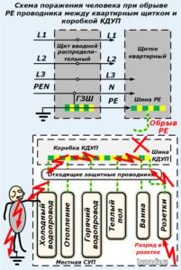 Схема поражения человека при обрыве РЕ проводника
