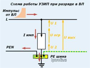 Схема работы УЗИП при разряде в ВЛ