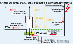 Схема работы УЗИП при разряде в молниеприемник-