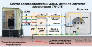 Схема электропроводки дома, дачи по системе заземления ТN-C-S