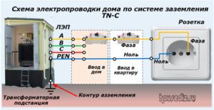 Схема электропроводки дома по системе заземления ТN-C