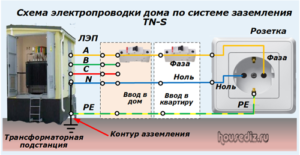 Схема электропроводки дома по системе заземления ТN-S
