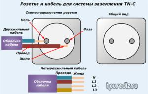 Розетка и кабель для системы заземления TN-C