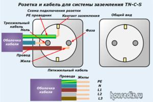 Розетка и кабель для системы заземления TN-C-S