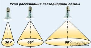 Угол рассеивания светодиодной лампы