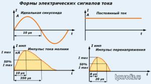 Формы электрических сигналов тока