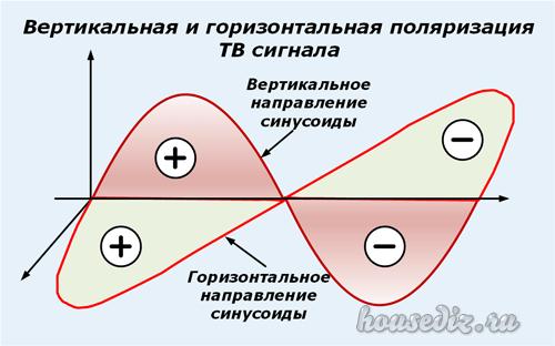Вертикальная и горизонтальная поляризация ТВ сигнала
