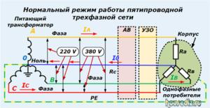 Нормальный режим работы пятипроводной трехфазной сети