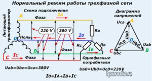 Нормальный режим работы трехфазной сети
