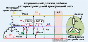 Нормальный режим работы четырехпроводной трехфазной сети