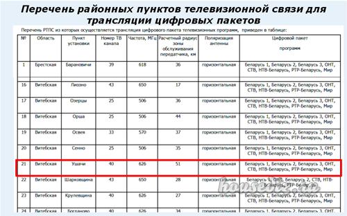 Перечень районных пунктов телевизионной связи для трансляции цифровых пакетов