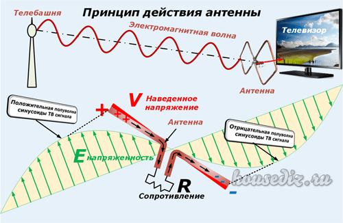 Принцип действия антенны