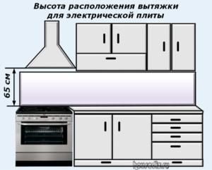 Высота расположения вытяжки для электрической плиты
